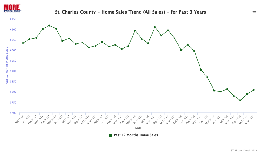 St Charles County Home Sales Trend - Past 3 Years