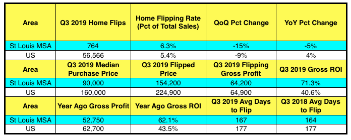 St Louis House Flipping - 3rd Quarter 2019