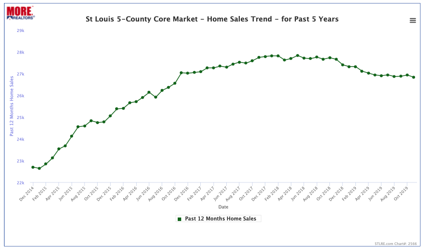 St Louis 5-County Core Market Home Sales Trend - Past 5 Years