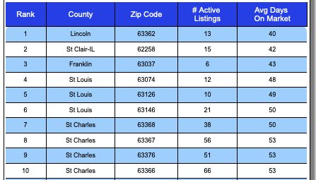 Fastest SOLD Zip Codes In The St Louis MSA In Past 30 Days