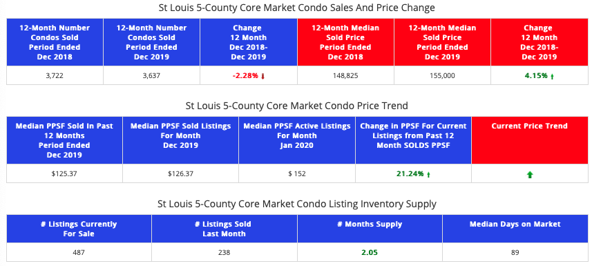 STL Market Report For The St Louis 5-County Core Condo Market