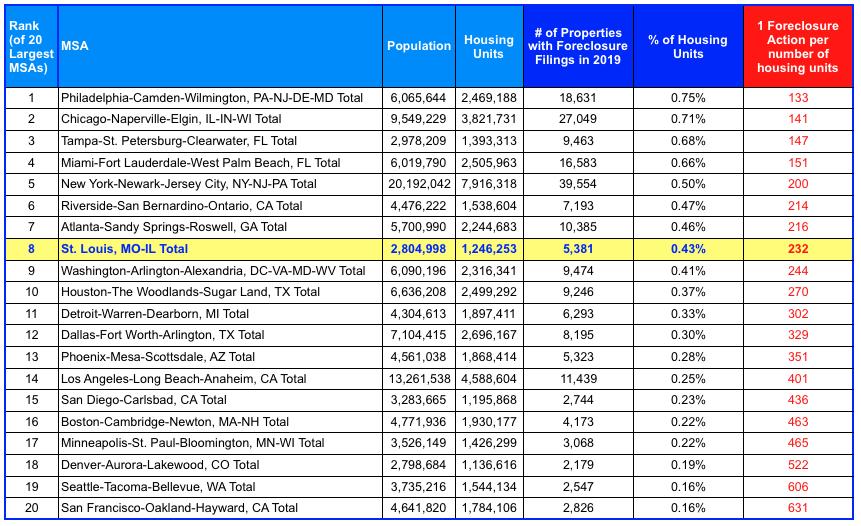2019 Foreclosure Rates – 20 Largest MSAs