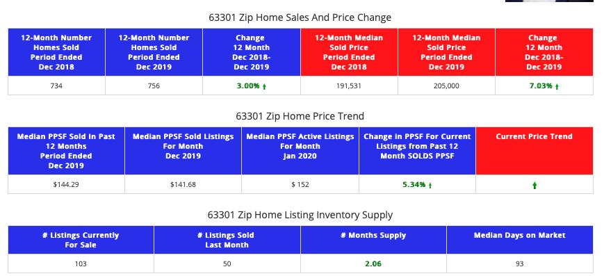 STL Market Report 63301
