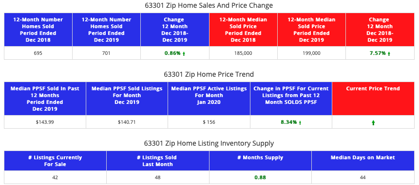 STL Market Report 63301 - Existing Home Sales Only