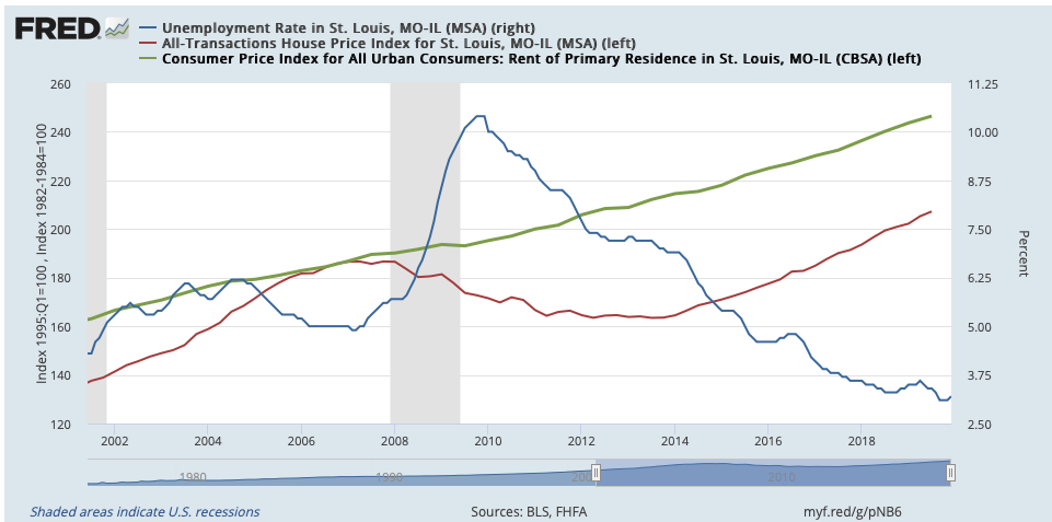 St Louis Unemployment, Home Prices & Rents