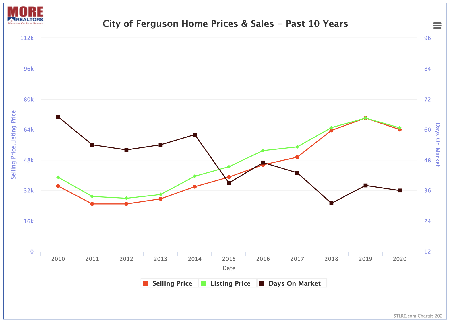 City of Ferguson Home Prices & Sales - Past 10 Years