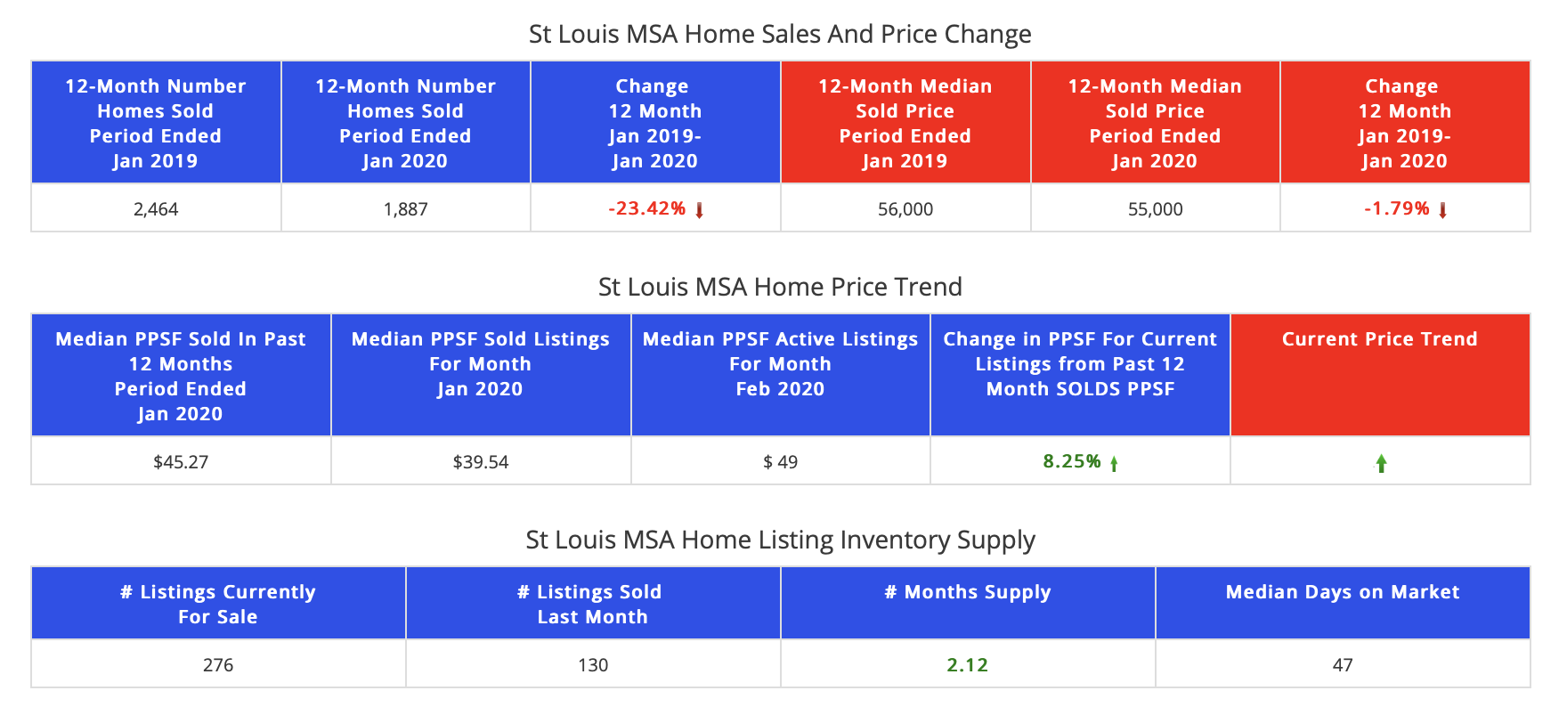 Distressed Home Sales  St Louis MSA