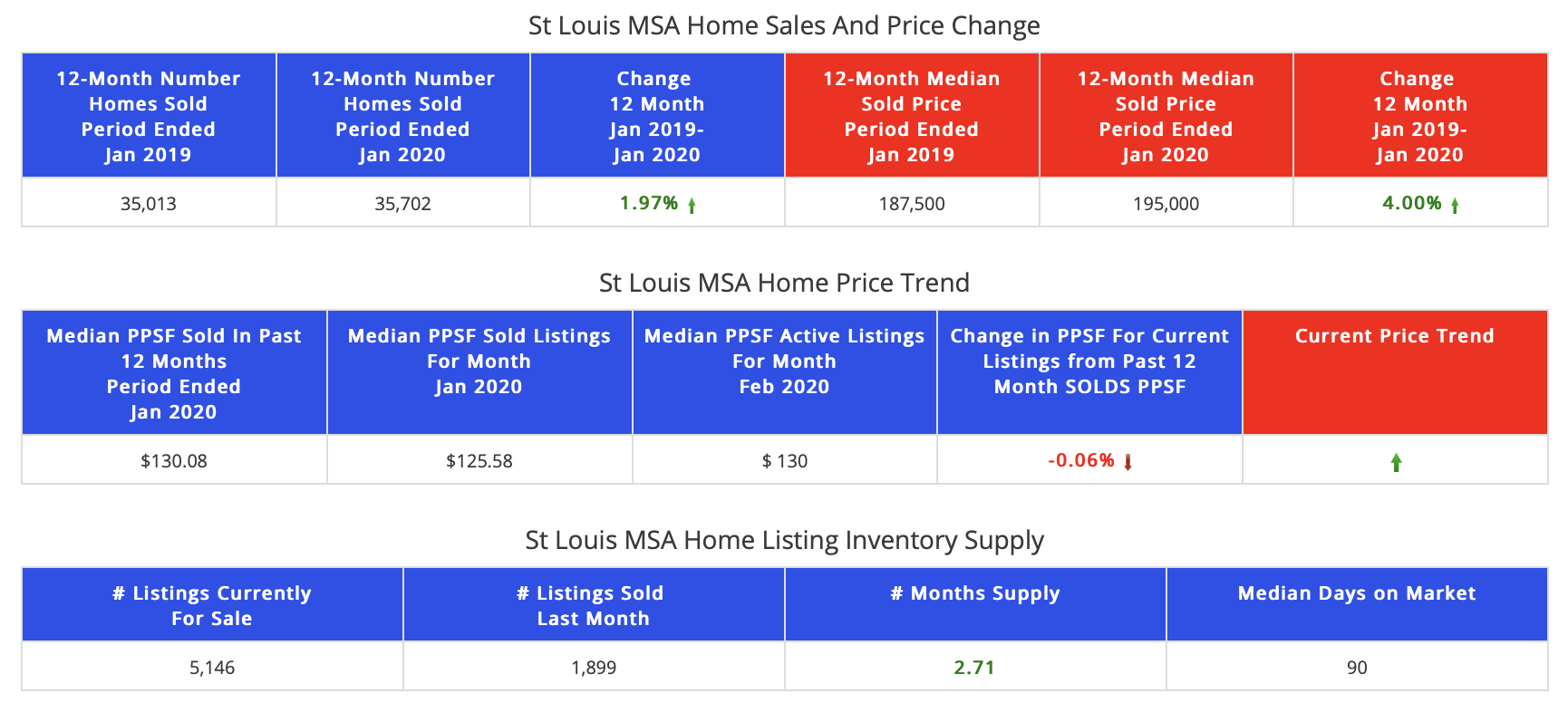 Home Sales  St Louis MSA – Past 12 Months vs Prior 12 Months