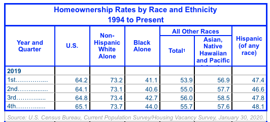 Home Ownership Rate By Race and Ethnicity 1994 - Present
