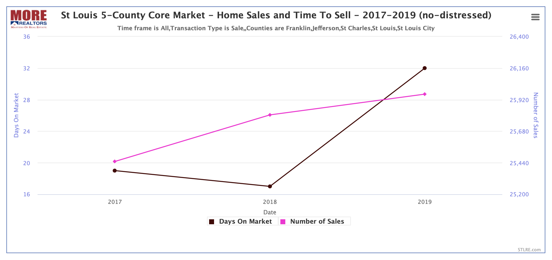 St Louis 5-County Core Market -Home Sales and Time To Sell - 2017 - 2019