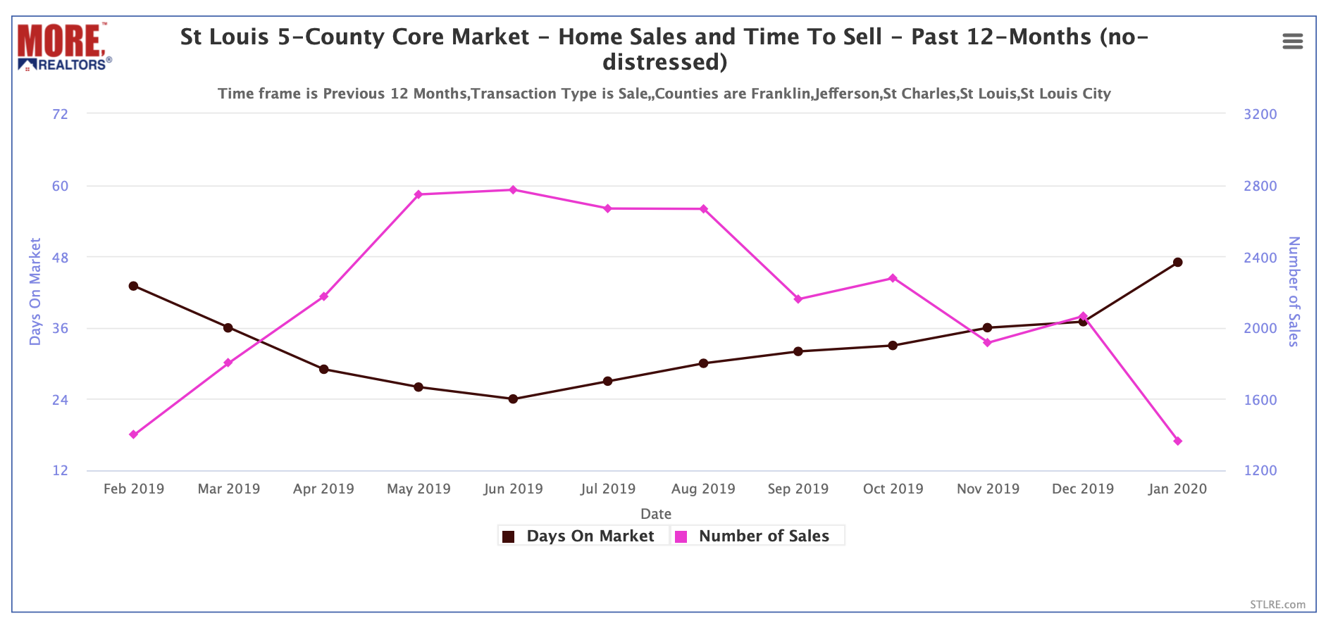 St Louis 5-County Core Market - Home Sales and Time To Sell - Past 12-Months (no-distressed)