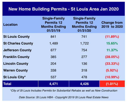 St Louis New Home Building Permits - January 2020