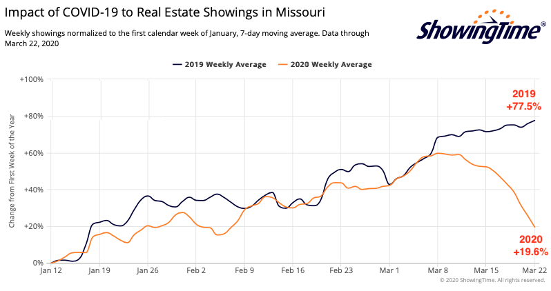 Impact of COVID-19 On Real Estate Showings In Missouri March 16 - March 22