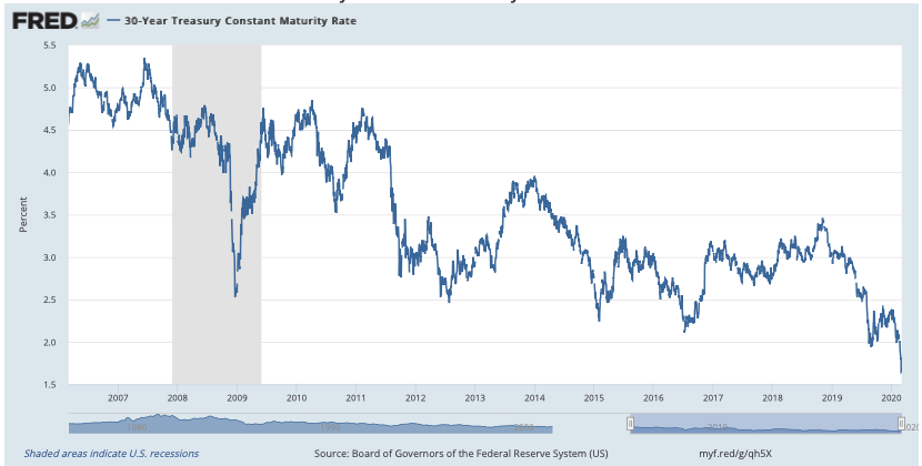 30-Year Treasury Constant Maturity Rate Chart
