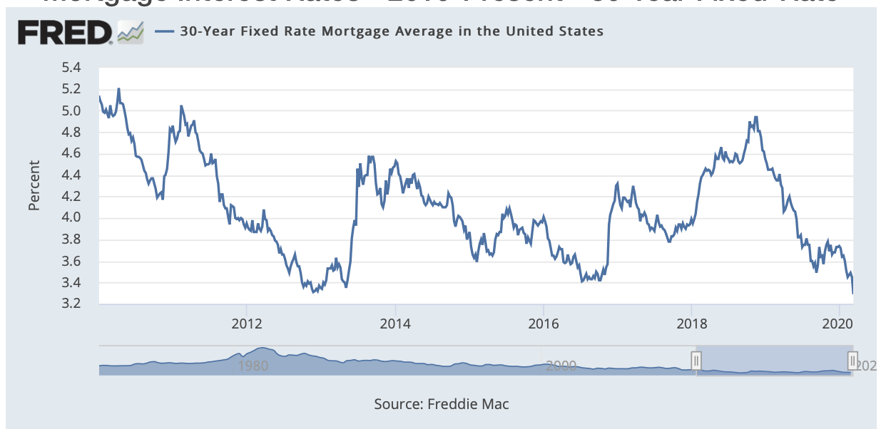 Mortgage Interest Rates - 30 Year Fixed-Rate