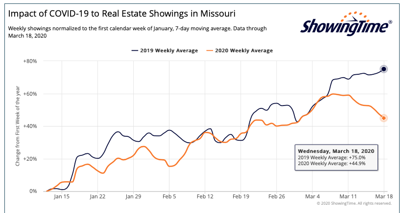 Impact of COVID-19 On Real Estate Showings In Missouri