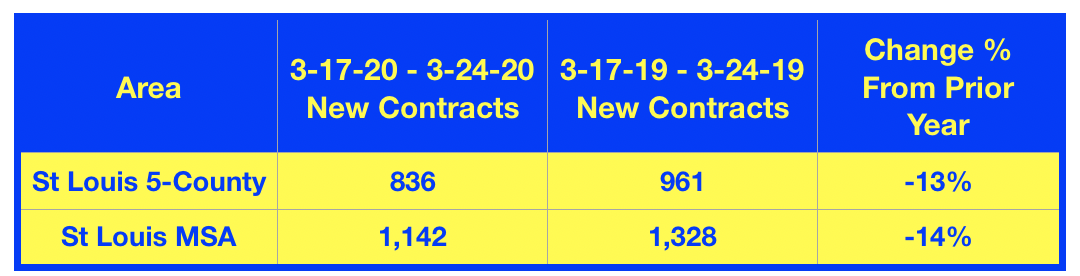 St Louis New Contracts On Residential Listings For The Past 7 Days