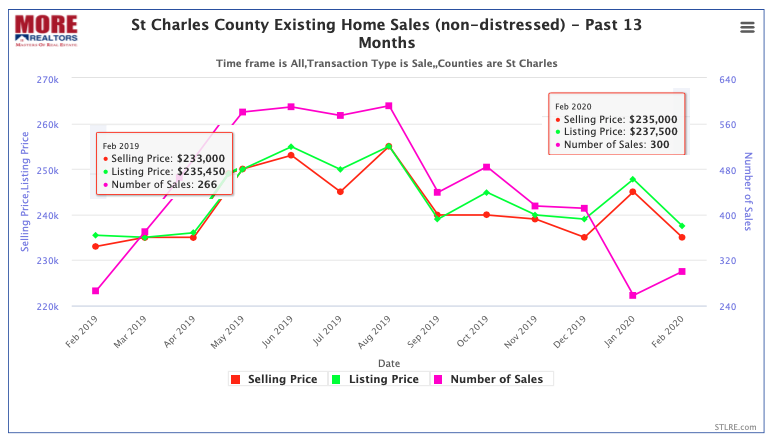 St Charles County Existing Home Sales - Past 13 Months