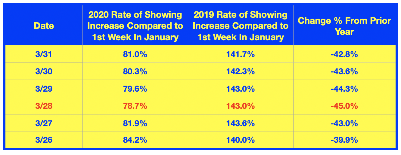 Showings of Listings In The St Louis MSA and Surround Area - Comparision to Last Year-Table