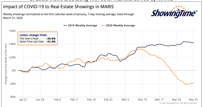 Showings of Listings In The St Louis MSA and Surround Area - Comparision to Last Year-Interactive Chart