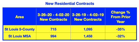 St Louis New Contracts On Residential Listings For The 7 Day Period of 3/26 - 4/02