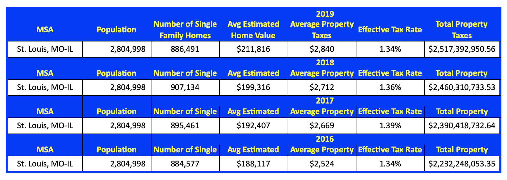 St Louis MSA Effective Property Tax Rates - 2016 - 2019