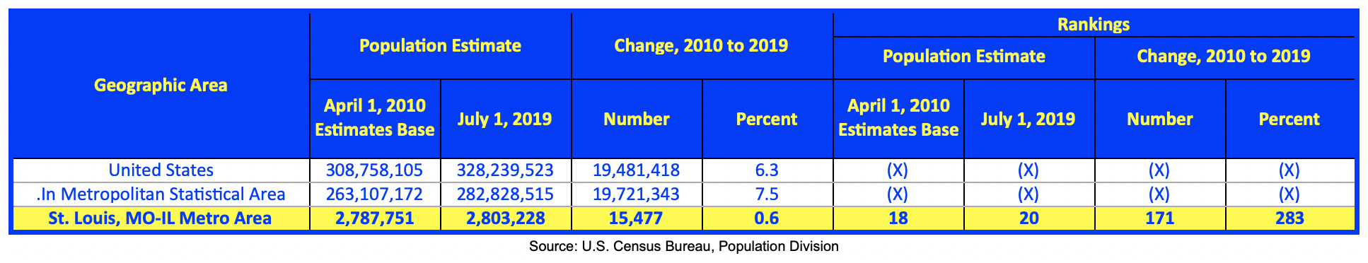 St Louis MSA Population Change 2010-2019