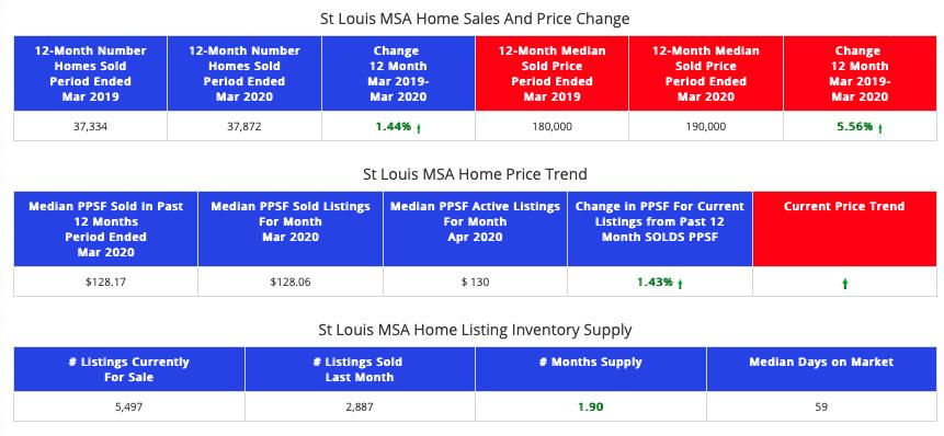 St Lous MSA - STL Market Report