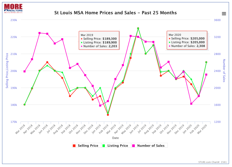 St Louis MSA Home Sales and Prices - Past 25 Months (Chart)
