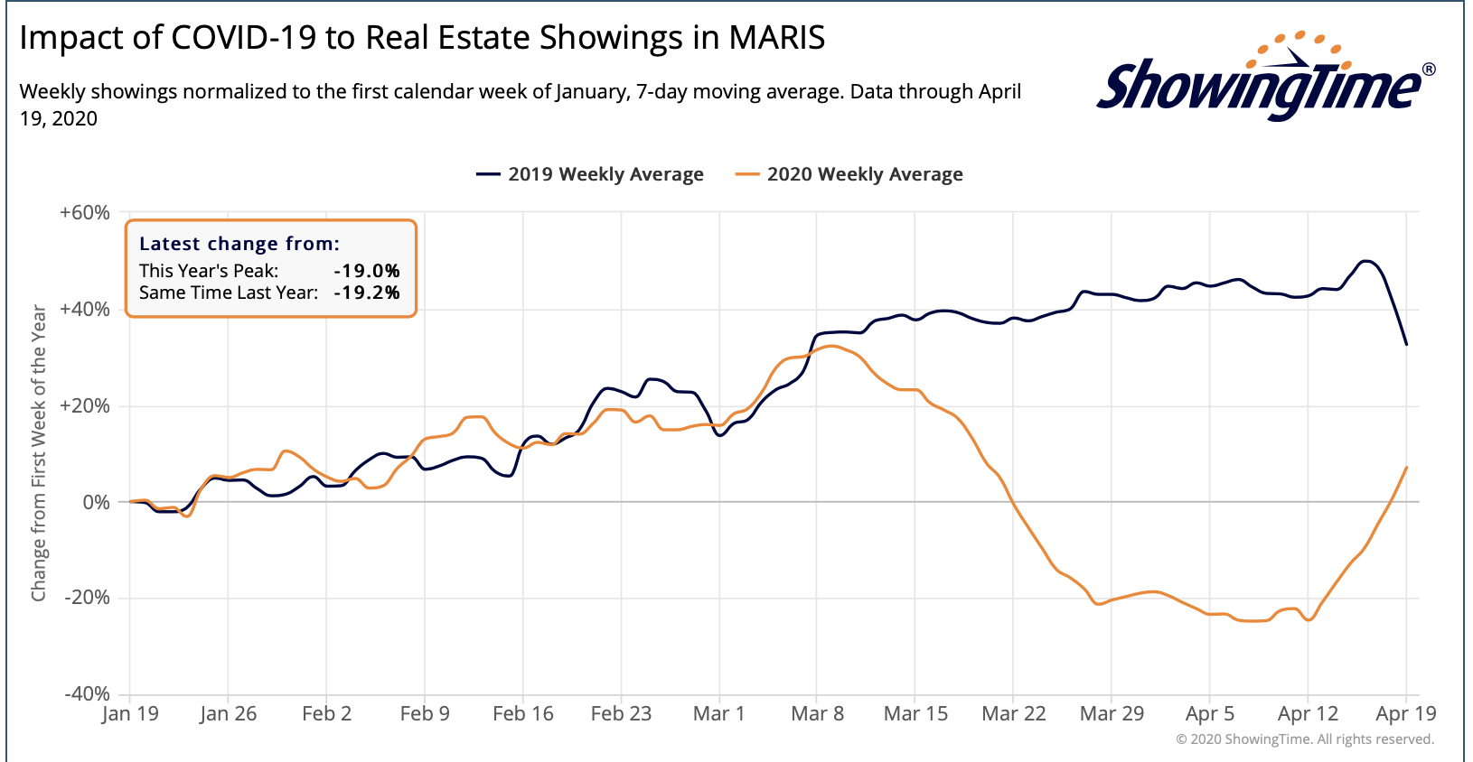 Showings in St Louis metro area along with other markets served by MARIS