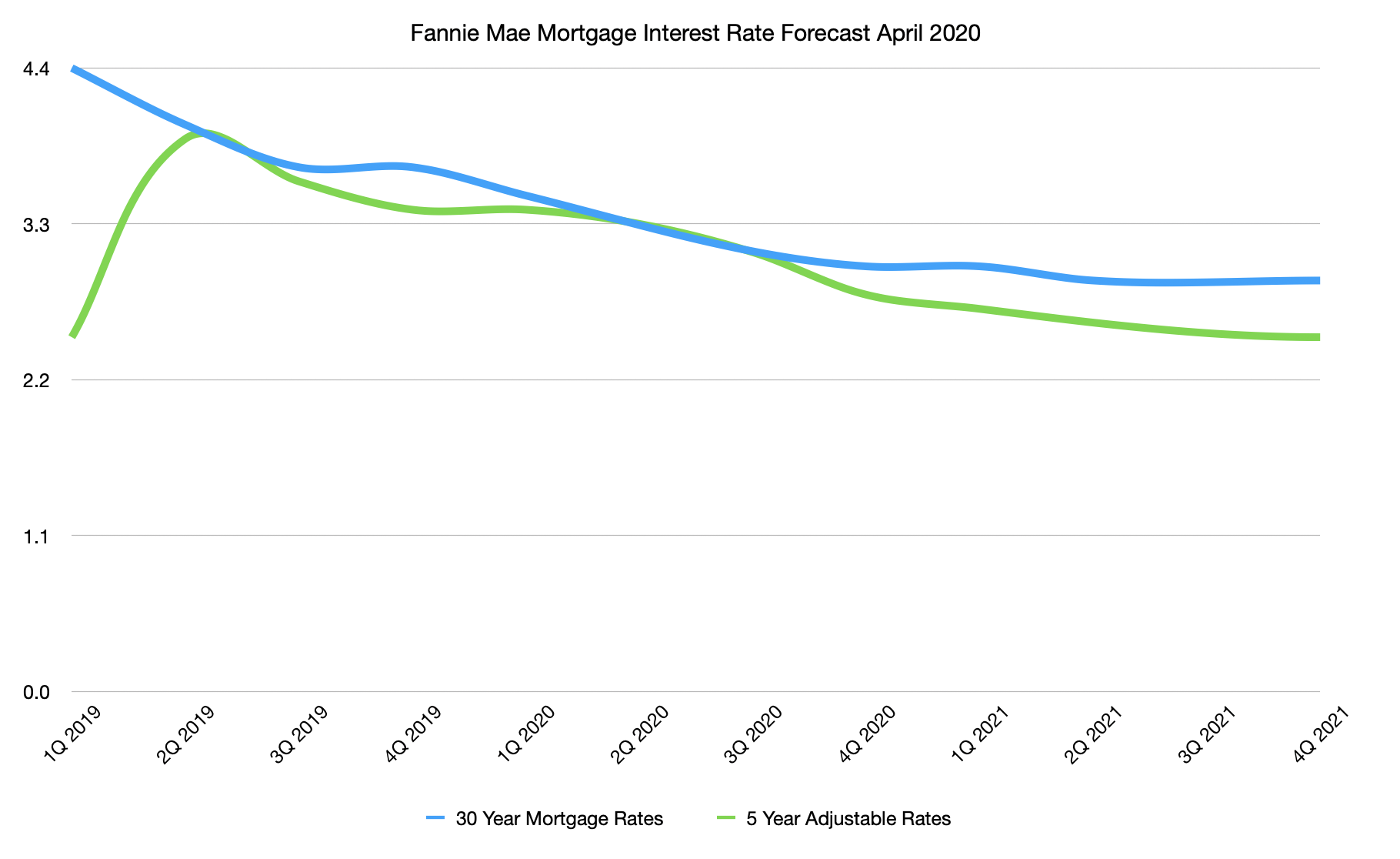 Fannie Mae Mortgage Interest Rate Forecast April 2020 (Chart)