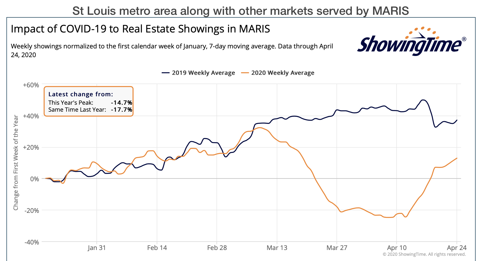 Showings Of Listings in the St Louis metro area
