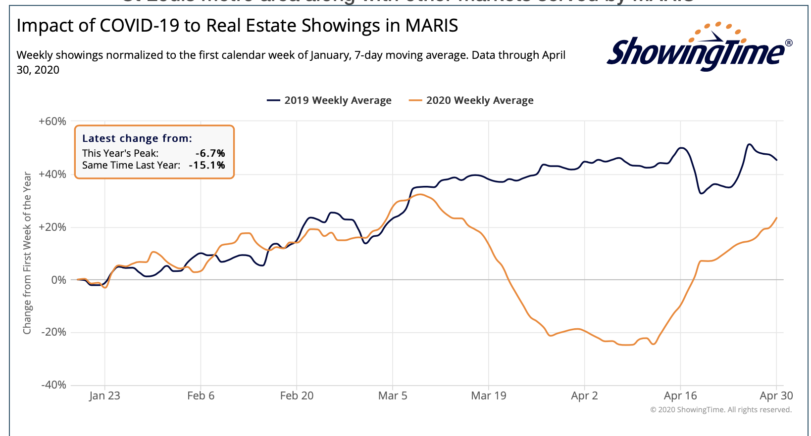 St Louis metro area along with other markets served by MARIS