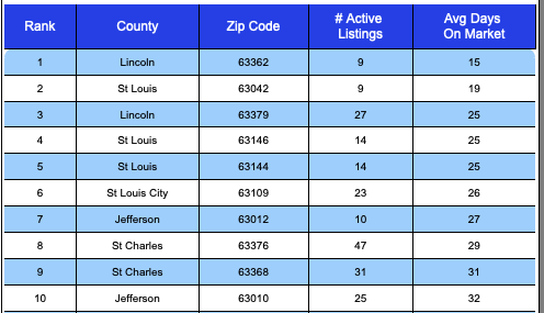 St Louis MSAs Fastest-Selling Zip Codes