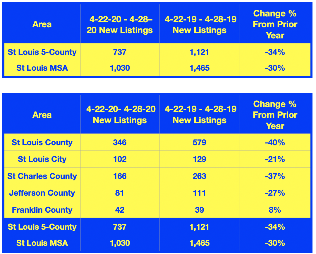 New Residential Listings in St Louis- 4-22 Through 4/28 vs 1 Year Ago