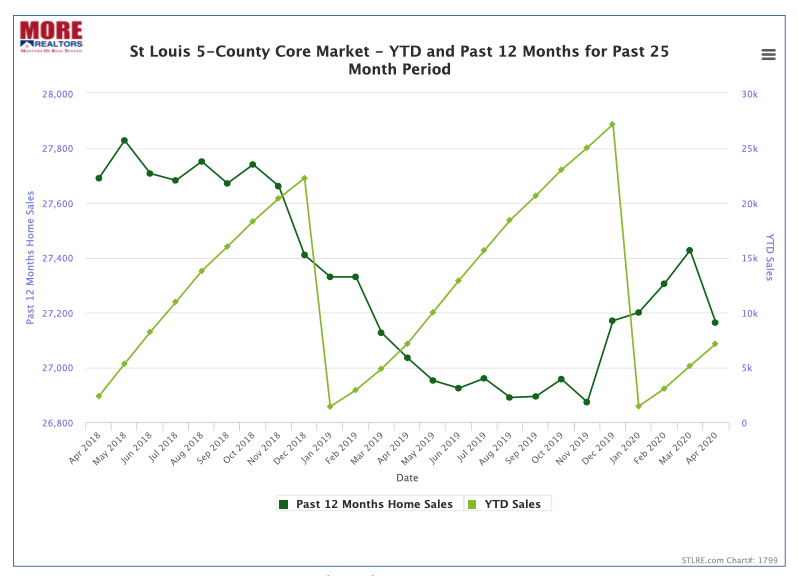 St Louis 5-County Core Market YTD Home Sales and Home Sales Trend For Past 25-Months