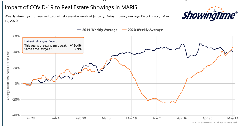 St Louis Area Showings Of Listings