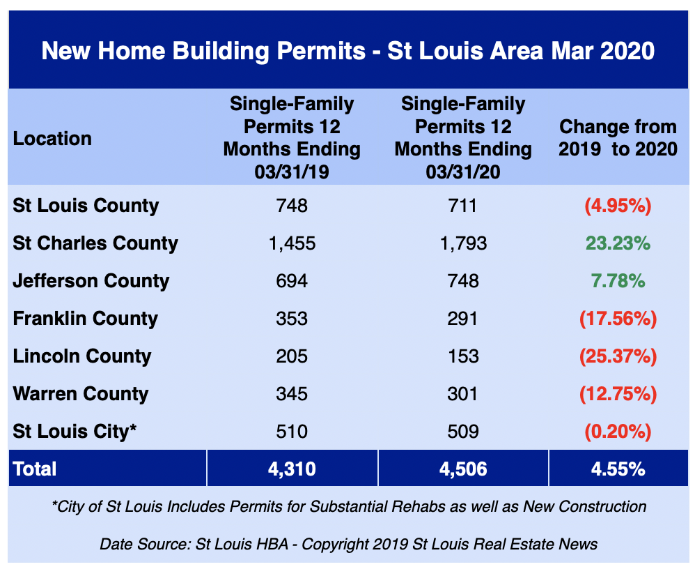 St Louis New Home Building Permits - March 2020