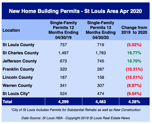 St Louis New Home Building Permits - April 2020