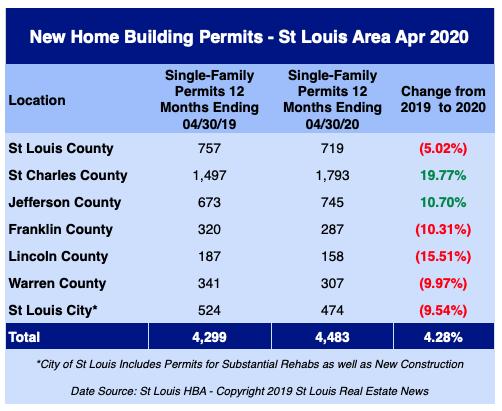 St Louis New Home Building Permits - April 2020