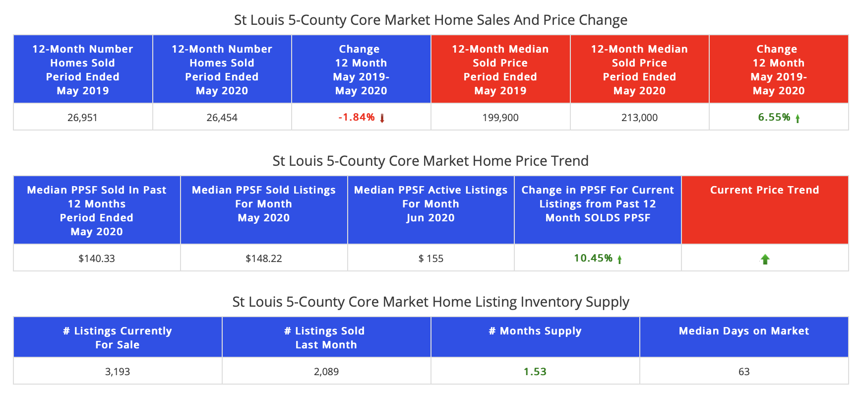 St Louis 5-County Core Market Home Sales and Prices  Past 12 Months vs Year Ago