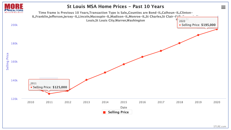 St Louis MSA Sold Home Prices - Past 10 Years