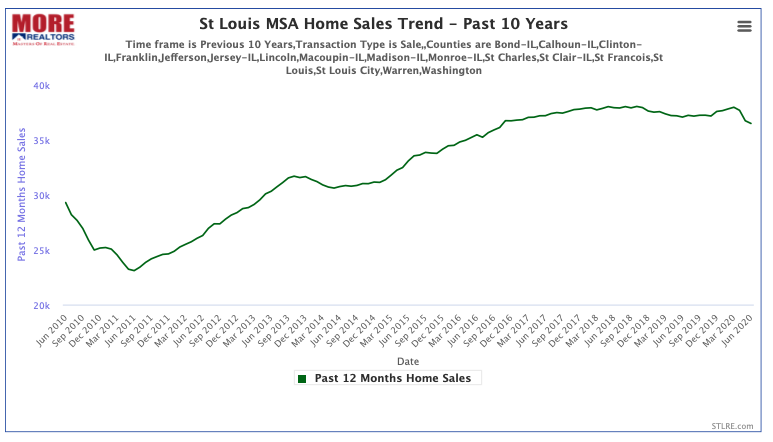 St Louis MSA Home Sales Trend - Past 10 Years