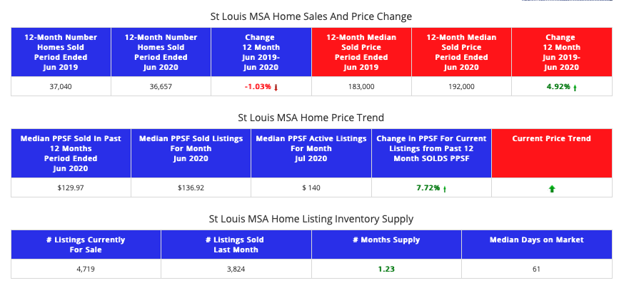 STL Market Report- St Louis MSA