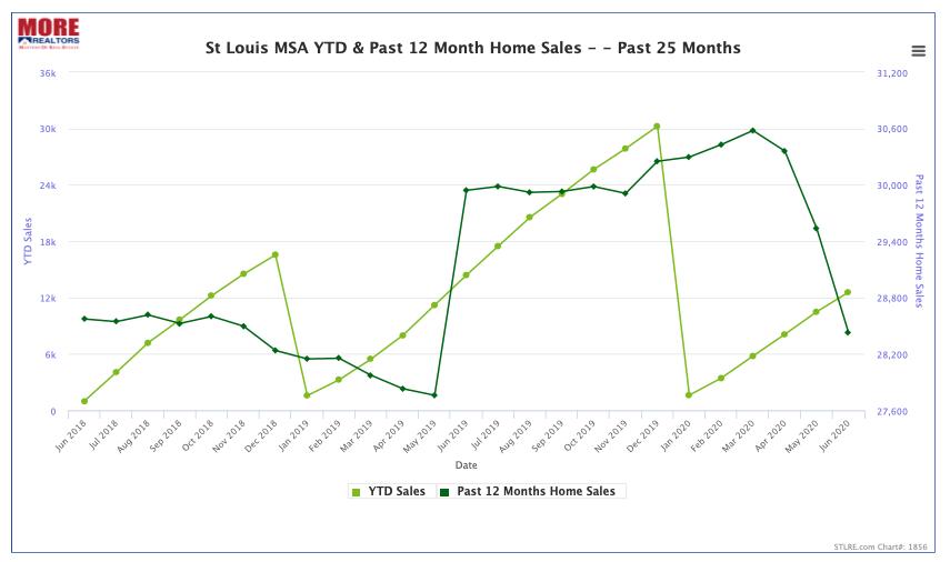 St Louis MSA YTD & Past 12 Month Home Sales - - Past 25 Months