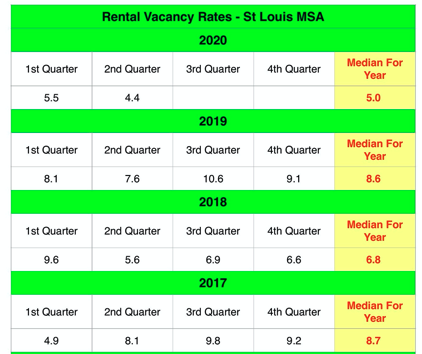 St Louis Rental Vacancy Rates - 2005 - Present