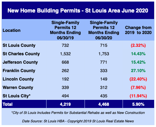 St Louis New Home Building Permits - June 2020