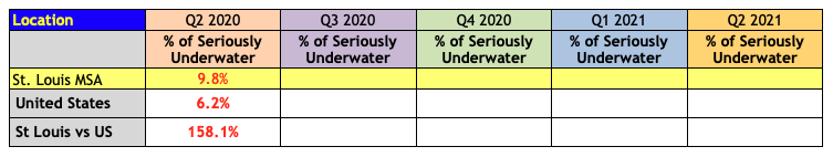 St Louis Underwater (Negative-Equity) Homeowners