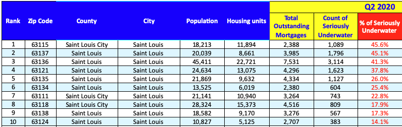 St Louis Underwater (Negative-Equity) Homeowners By Zip Code - Top 10 Highest