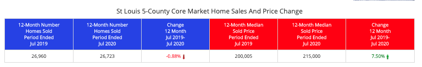 St Louis 5-County Core Market Home Sales
